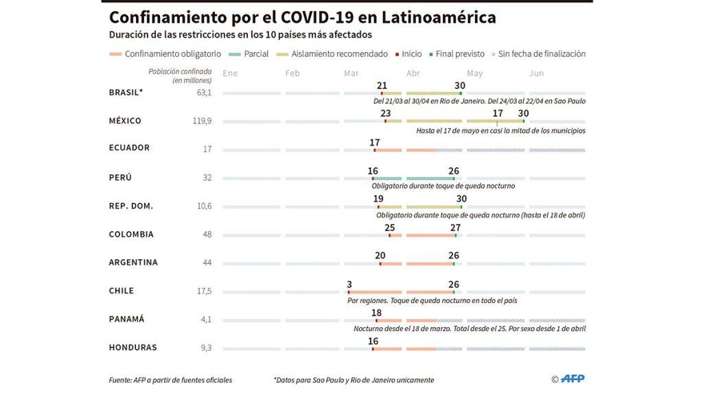 confinamiento_covid_latam