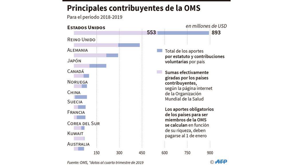 contribuyentes_oms