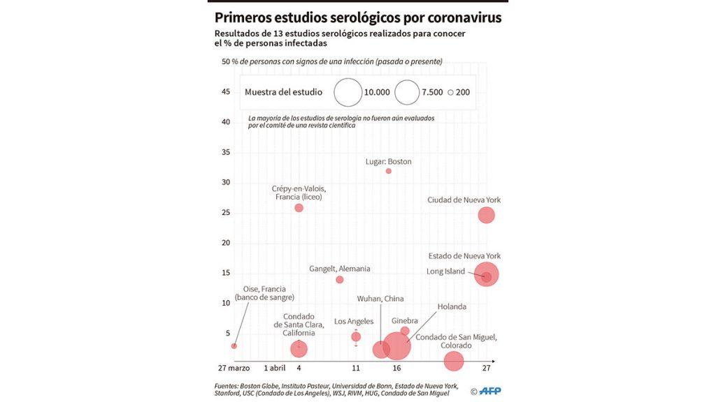 estudios_serologicos