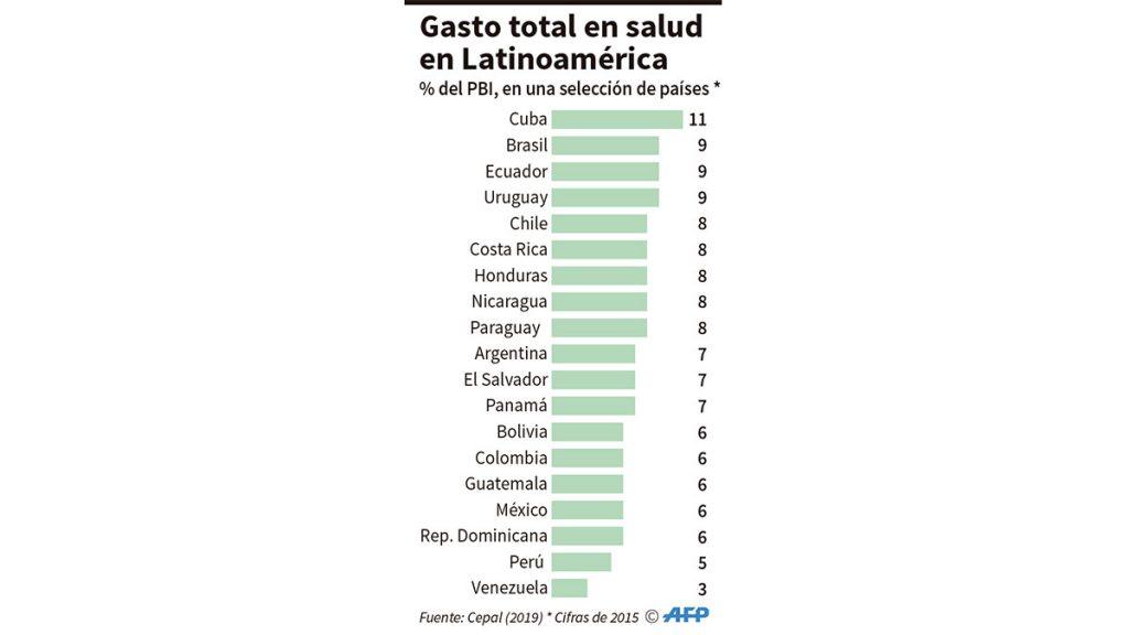 gasto_latinoamerica