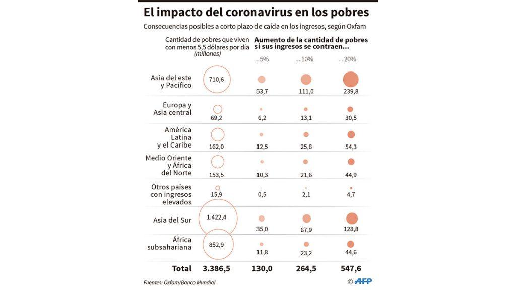 impacto_covid_pobres