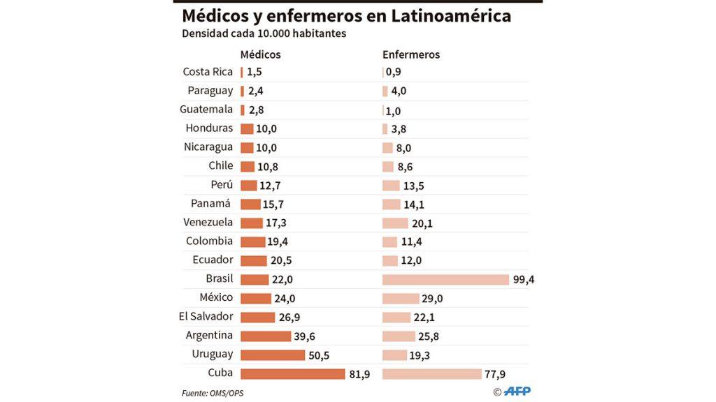 medicos_latam