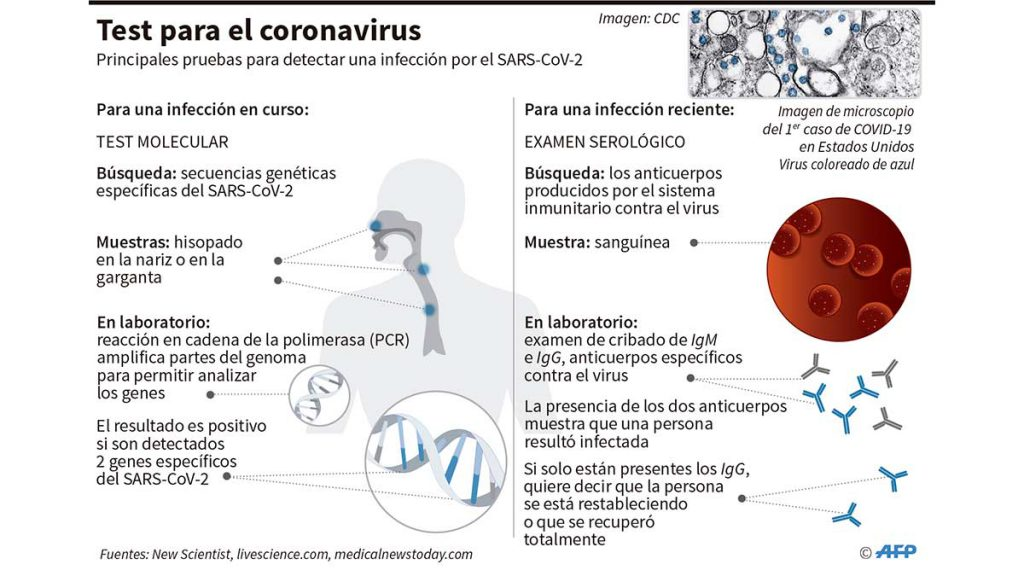 test_coronavirus