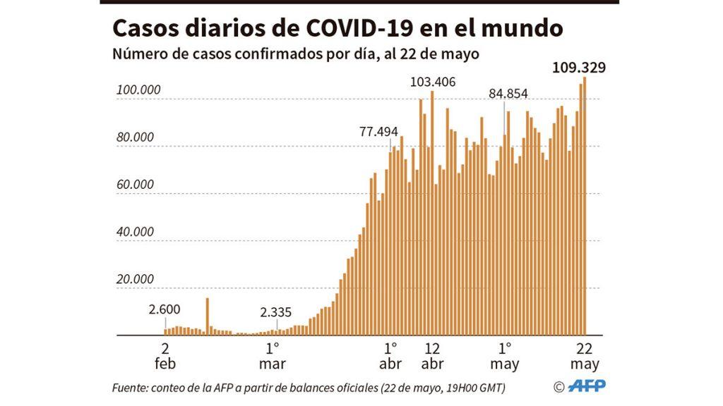 casos_diarios_covid_22_mayo