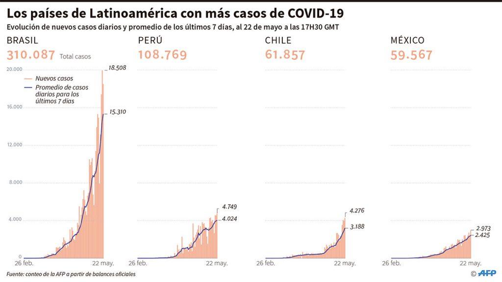 casos_diarios_covid_latam_22_mayo