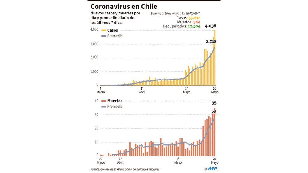 coronavirus_chile
