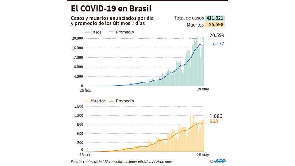 covid_brasil_28_mayo