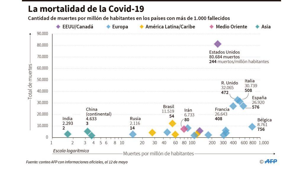 mortalidad_covid