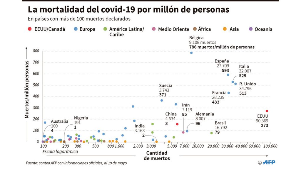 mortalidad_covid_millon