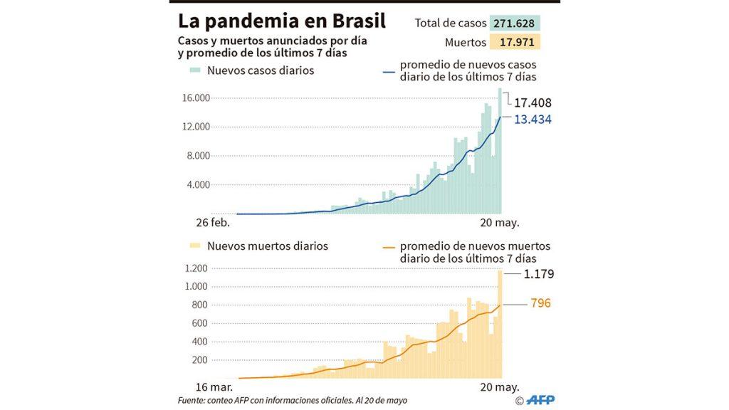 pandemia_brasil_20_mayo