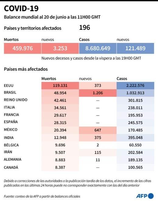 En Europa, que avanza en su regreso a una cierta normalidad, se registraron más de 2,5 millones de .contagios, de ellos más de la mitad en Rusia, Reino Unido, España, Italia y Francia, y 192.158 muertos