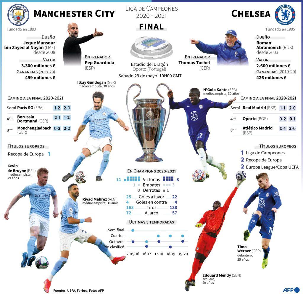 Manchester City-Chelsea, duelo 100% inglés para reinar en Europa - La Razón    Noticias de Bolivia y el Mundo
