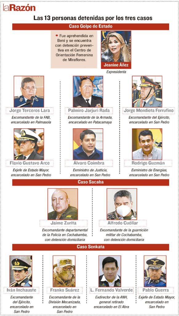Los casos Golpe de Estado y de las 'masacres' de Sacaba y Senkata tienen 13 detenidos